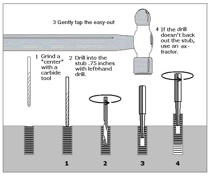 Removing a below-flush stub.