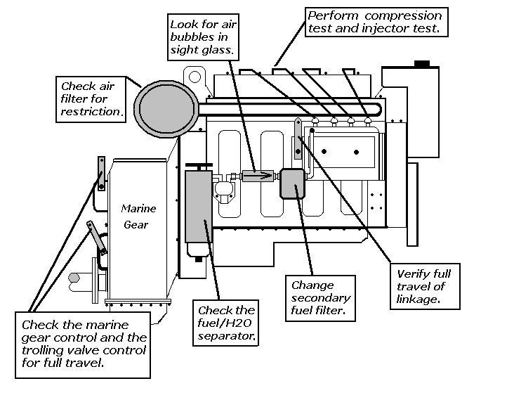Change Fuel Filter