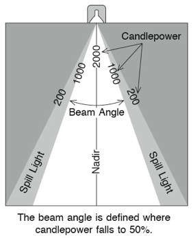 Beam Angle Diagram