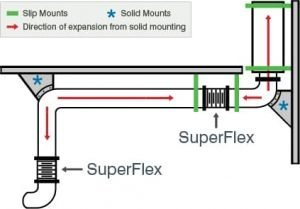 Diagram of SuperFlex bellows